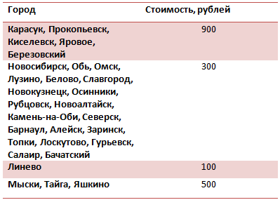 Список городов и стоимость подключения кабельного телевидения ТТК